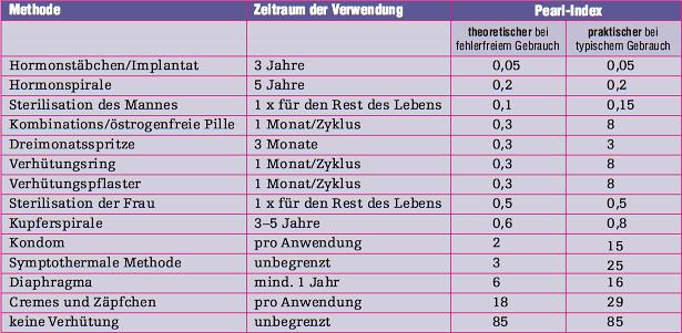 verhütung.info » Der Pearl-Index